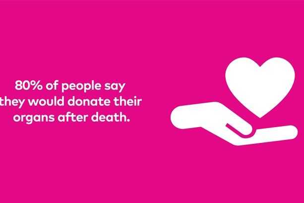 '80% of people say they would donate their organs after death'