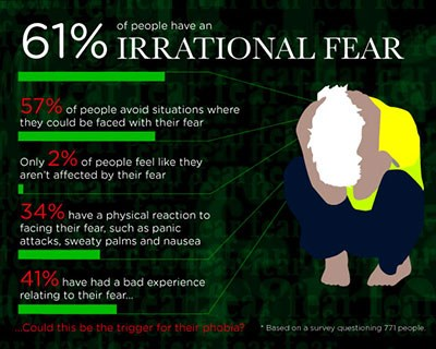 61% pf people have an irrational fear